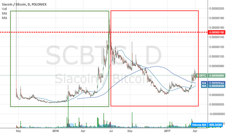 SCBTC: This can give some insight to STRATBTC