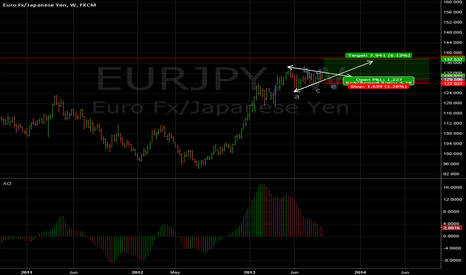 EURJPY: triangle on Eur jpy