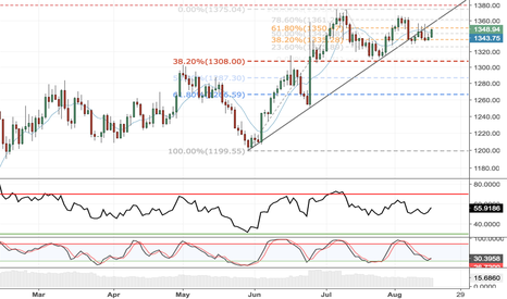 XAUUSD: Gold to catch up to a stronger Yen