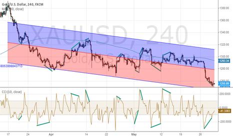 XAUUSD: Long Gold trade