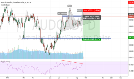 AUDCAD: AUDCAD Daily SHORT