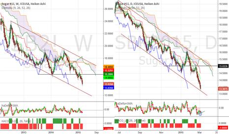 SBK2015: Sugar - Heavy selling may slow down