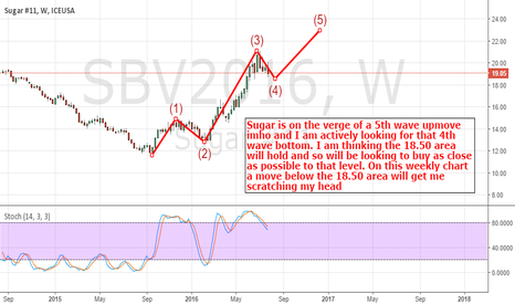 SBV2016: Sugar: Looking For Support And An Upmove