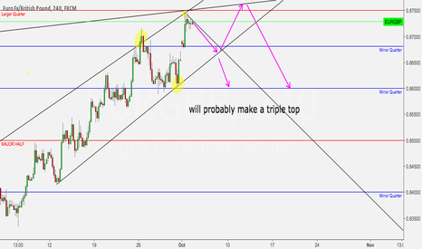 EURGBP: EURGBP BEARISH COMING