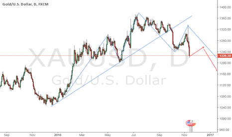 XAUUSD: a bounce for gold.. in profit taking and follow by downtrend