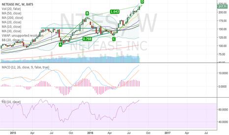 NTES: Bearish ABCD on weekly?