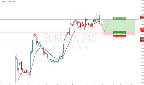 EURUSD: EURUSD - Range still in Play