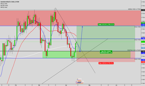 AUDUSD: Audusd long idea (read description)