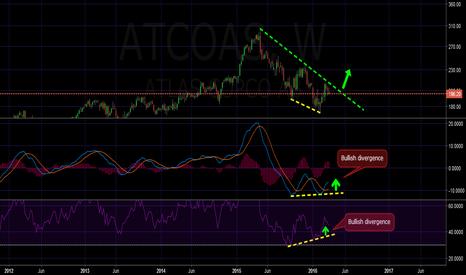 ATCO_A: Atlas copco, Bullish divergence