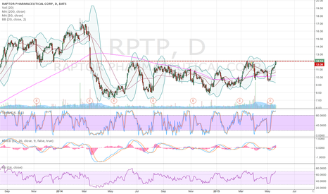 RPTP: RPTP trying to clear major resistance