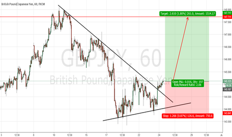 GBPJPY: GBPJPY : BUY THE BREAKOUT