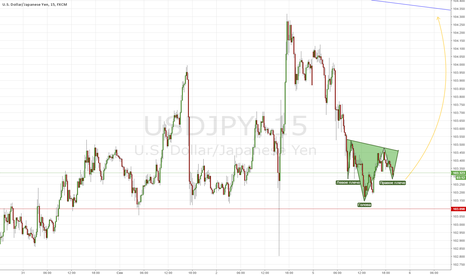 USDJPY: Let's try