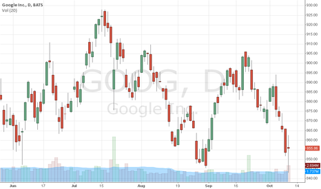 GOOG: Google trend