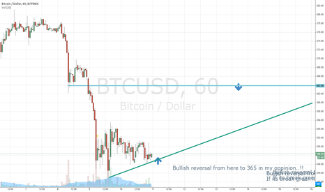 BTCUSD: Short Bullish reversal from here