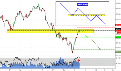 CADCHF: Another push down? Support turns into Resistance