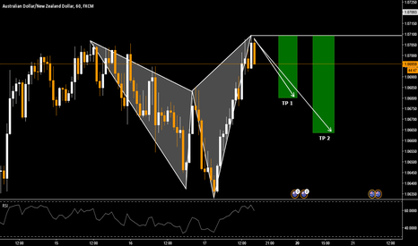AUDNZD: AUD/NZD Bearish Shark