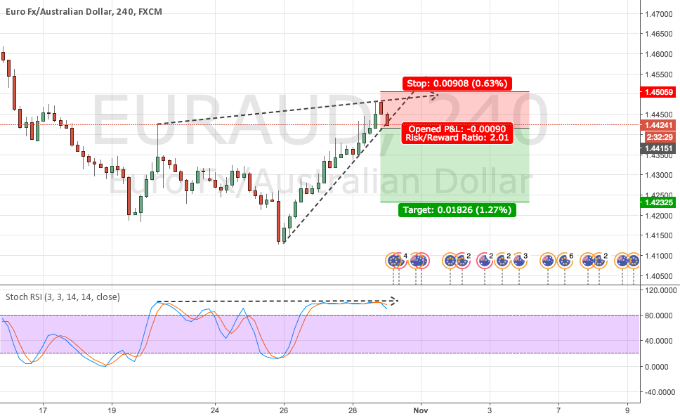 EURAUD wait for open order