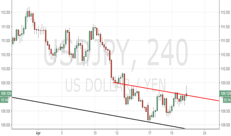 USDJPY: USD/JPY - Inverse head and shoulders pattern on 4-hr chart