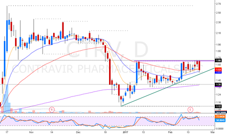 CTRV: nice breakout formation