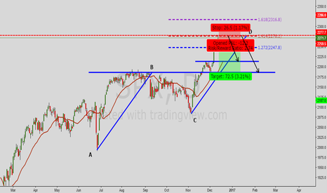 SPX: S&P 500 Correction coming ??