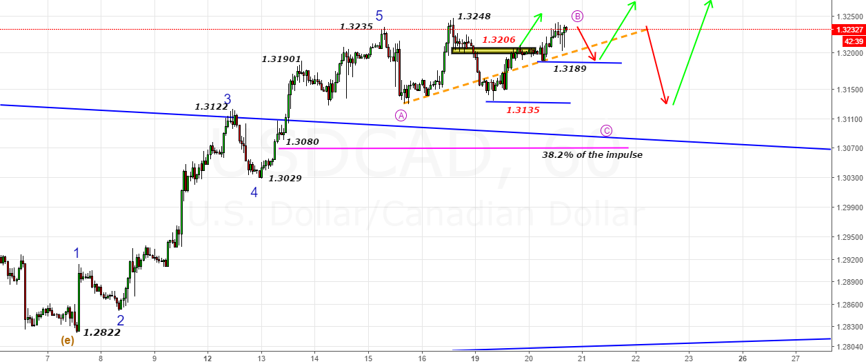 USDCAD- Looks B has opened up as 3-waves internally