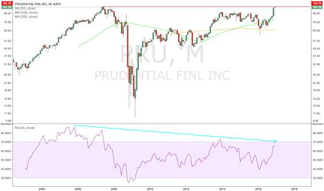 PRU: Are people still bullish? $PRU