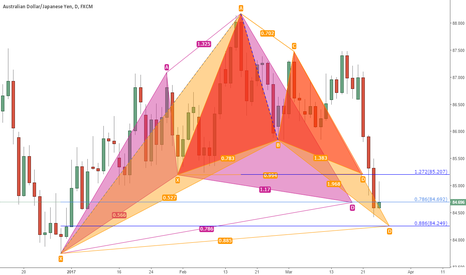 AUDJPY: gartley and cypher completed. Bat is pending.