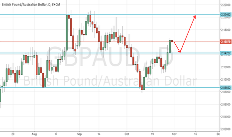 GBPAUD: GBAUD weekly review