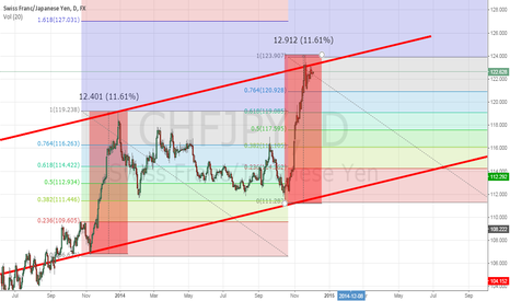 "CHFJPY: Same Range, Same Fibonacci... ""Same Retracement?"""