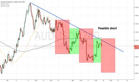 AUDUSD: AUDUSD short opportunity