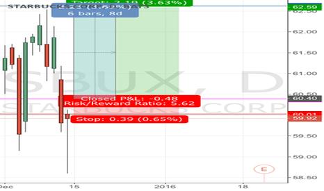 SBUX: Sbux call position  predict pre market 15/12/2015