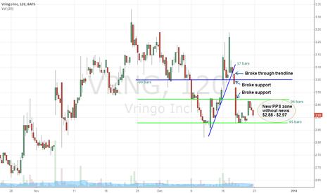VRNG: Vringo 2 hour Dec 21 2013