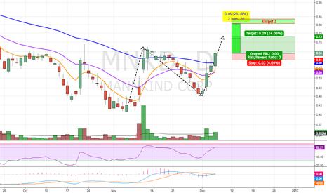 MNKD: Potential Reversal Watch