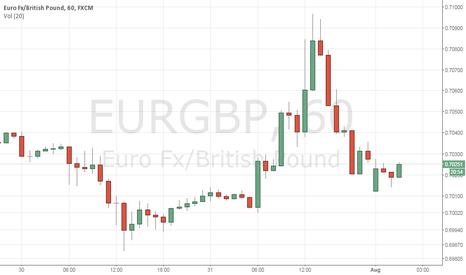 EURGBP: BUY LONG