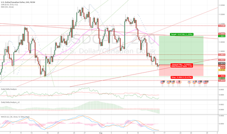 USDCAD: Long Game in Action