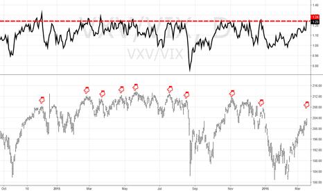 "VXV/VIX: VXV:VIX ratio ""short signal"""