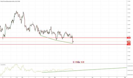 GBPAUD: Long term bullish divergence