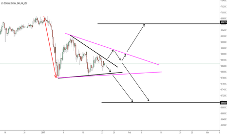 USDCNH: TRIANGLE PATTERN