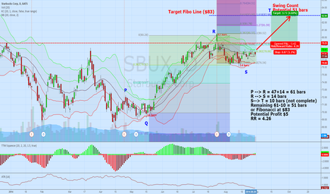 SBUX: Swing count for SBUX (edit Potential Profit)