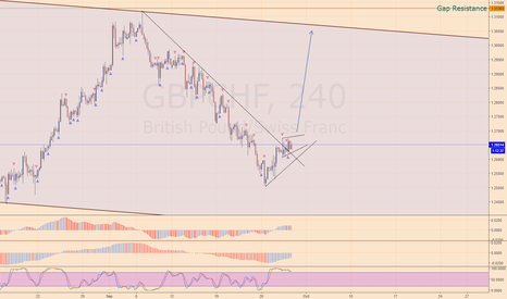 GBPCHF: GBP is gaining power