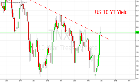 TNX: US10 YT Yield: Maybe Countertrend Last For Longer