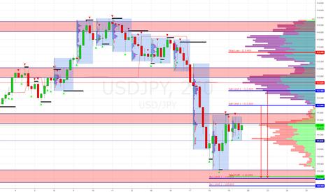 USDJPY: USD/JPY продажа от зон опционов Sell Limit 112.000/400