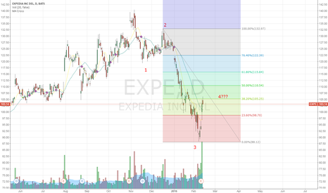 EXPE: Bearish opportunity may appear after 4th wave correction