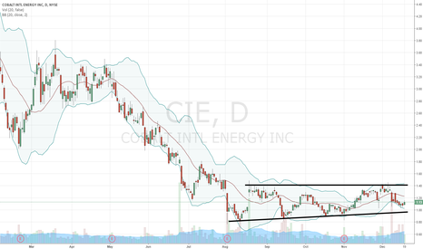 CIE: $CIE chart of interest