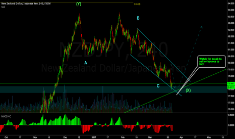 NZDJPY: Looking for a reversal