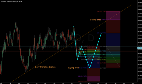 AUDUSD: AUD USD overview