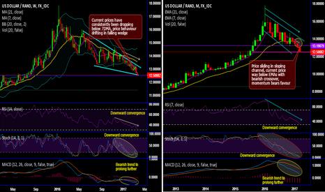 USDZAR: USD/ZAR Chartpack - Technicals & Trading Setup