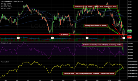 LPX: Extreme Oversold, odds definitely favor long trades.