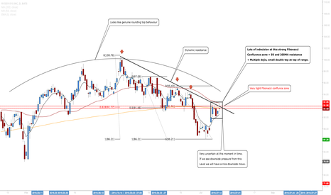 R: Ryder Systems: Expect Upmove To Stall For A Reliable Short