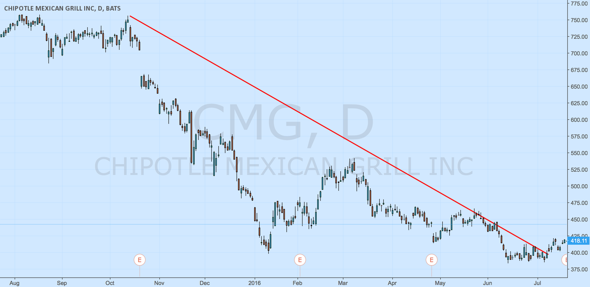 DOWN TREND CMG